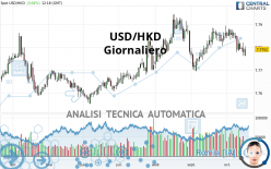 USD/HKD - Giornaliero