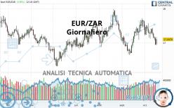 EUR/ZAR - Giornaliero