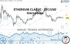 ETHEREUM CLASSIC - ETC/USD - Giornaliero