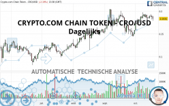 CRYPTO.COM CHAIN TOKEN - CRO/USD - Dagelijks