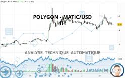 POLYGON - MATIC/USD - 1H