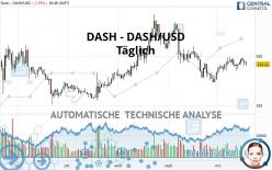 DASH - DASH/USD - Täglich