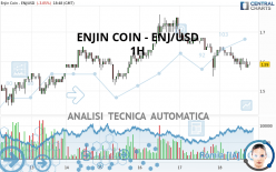 ENJIN COIN - ENJ/USD - 1H