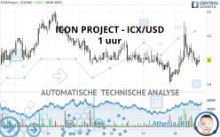 ICON PROJECT - ICX/USD - 1 uur