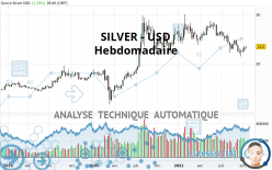 SILVER - USD - Wöchentlich