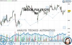 IBEX35 FULL1121 - 1H