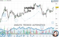 UNICAJA - 1H