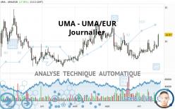UMA - UMA/EUR - Dagelijks