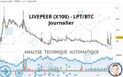LIVEPEER (X100) - LPT/BTC - Dagelijks