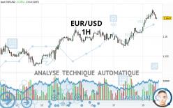 EUR/USD - 1 Std.