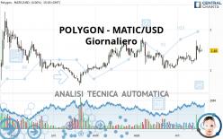 POLYGON - MATIC/USD - Dagelijks