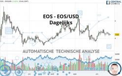 EOS - EOS/USD - Dagelijks