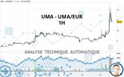 UMA - UMA/EUR - 1 Std.