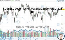 RUSSELL 2000 - MINI RUSSELL 2000 FULL1221 - 1 Std.