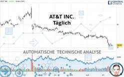 AT&T INC. - Dagelijks