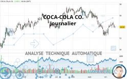 COCA-COLA CO. - Dagelijks