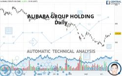ALIBABA GROUP HOLDING - Dagelijks