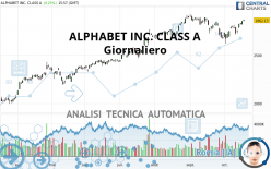 ALPHABET INC. CLASS A - Dagelijks