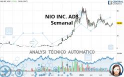 NIO INC. ADS - Semanal
