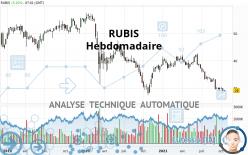 RUBIS - Wöchentlich