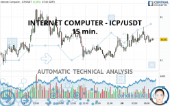 INTERNET COMPUTER - ICP/USDT - 15 min.