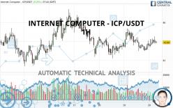 INTERNET COMPUTER - ICP/USDT - 1H
