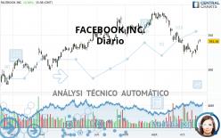 FACEBOOK INC. - Diario