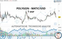 POLYGON - MATIC/USD - 1 uur