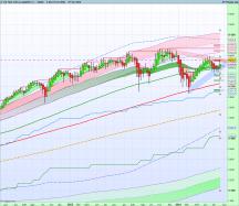 NASDAQ 100 - Hebdomadaire