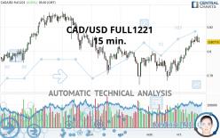 CAD/USD FULL1221 - 15 min.