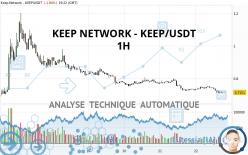 KEEP NETWORK - KEEP/USDT - 1H