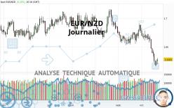 EUR/NZD - Diario