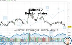 EUR/NZD - Semanal