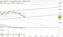 BITCOIN - BTC/USD - 1 min.