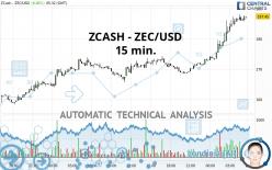 ZCASH - ZEC/USD - 15 min.