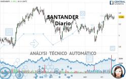 SANTANDER - Daily