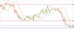 EUR/USD - 30min
