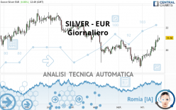 SILVER - EUR - Daily