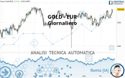 GOLD - EUR - Daily