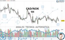 CAD/NOK - 1 uur