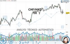 CHF/HKD - 1 uur