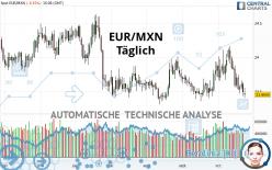 EUR/MXN - Daily