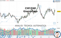 CHF/ZAR - Giornaliero