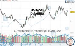 USD/ZAR - Daily