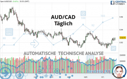 AUD/CAD - Daily