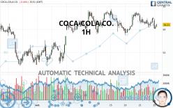 COCA-COLA CO. - 1 uur