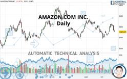 AMAZON.COM INC. - Daily