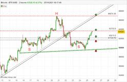 BITCOIN - BTC/USD - 2H