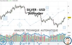SILVER - USD - Journalier