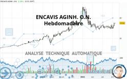 ENCAVIS AGINH. O.N. - Wekelijks
